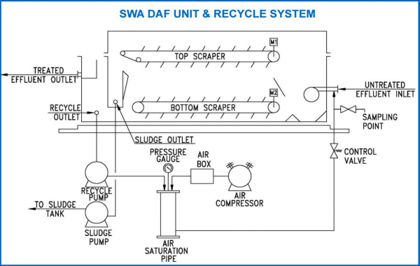 DAF Unit and Recycle System